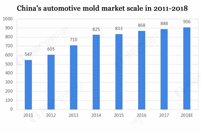 2019 automotive mould industry development status and market trend analysis