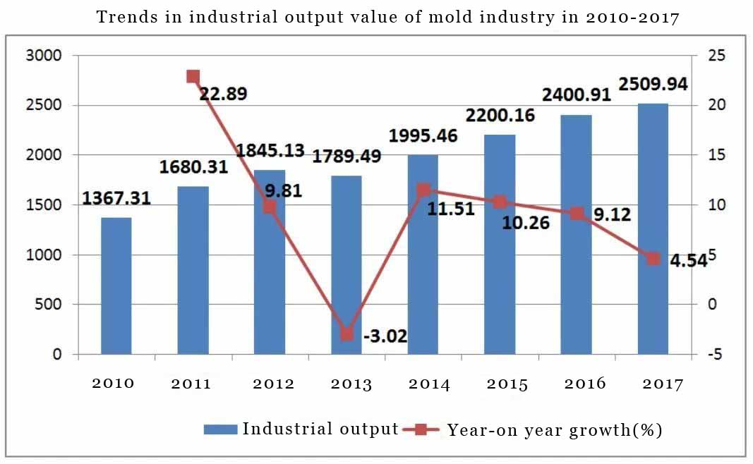Analysis on development status and future trend of China plastic injection molding industry