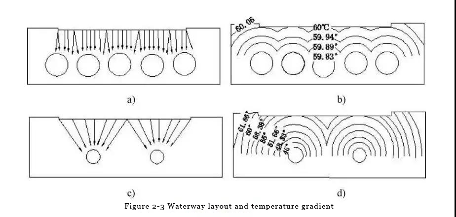 Key Design Techniques for injection mold cooling system
