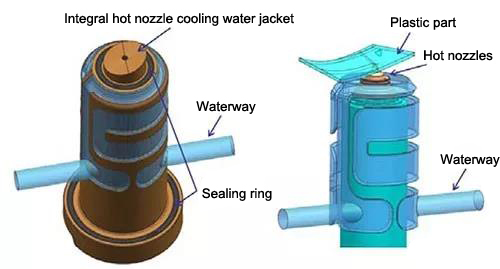 Integral hot nozzle cooling water jacket