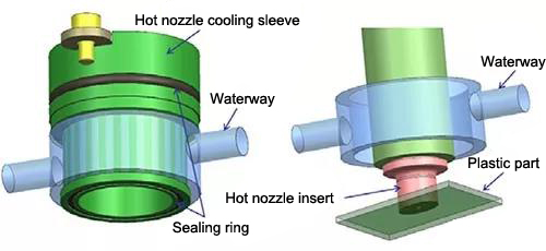 hot nozzle cooling water jacket