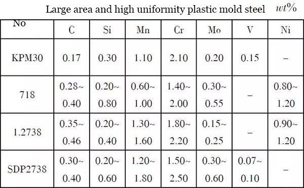 Research status and development trend of plastic mold steel at home and abroad